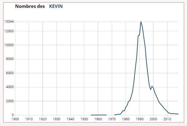 13.344 petits Kevin sont nés en 1991 en