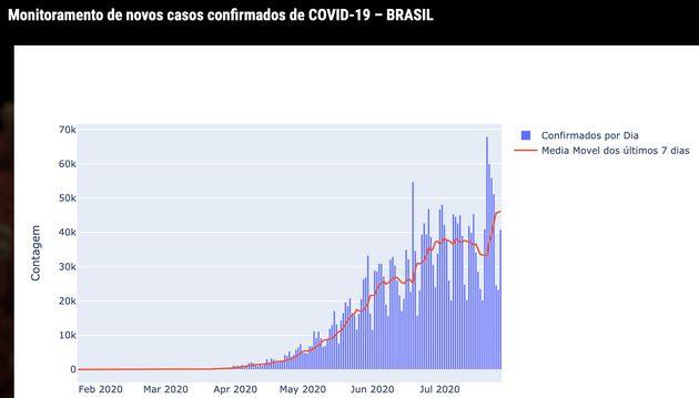 Em 22 de julho, foram registrados 67.860 novos casos. O recorde foi superado nesta quarta, com 69.074