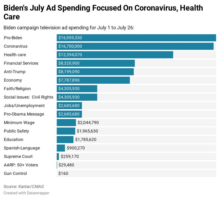 Biden campaign spending 7/1-7/26