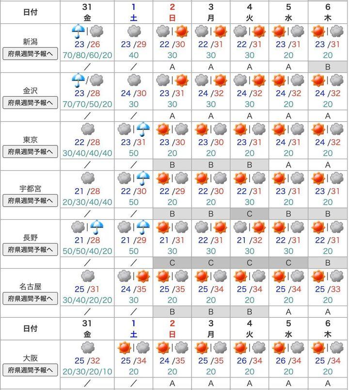 近畿 2 週間 天気 予報 東海・北陸・近畿の天気