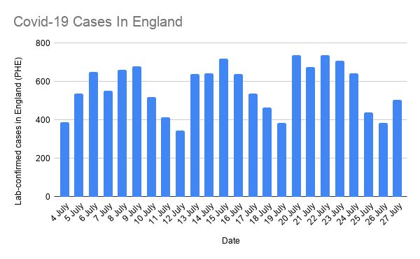 Covid-19 cases in England (4-27 July)