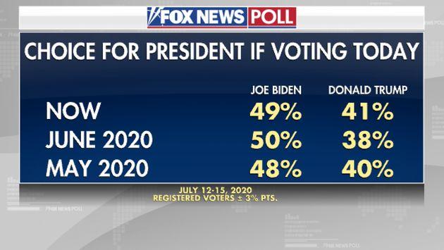 Encuesta electoral de Fox