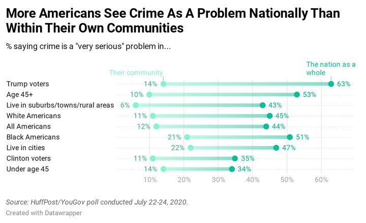 Results of a HuffPost/YouGov poll on perceptions of crime.