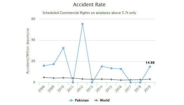 2008~2019년 파키스탄 항공 사고율. 1백만건 당 발생