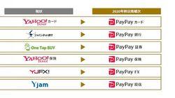 PayPay銀行、PayPayカード、PayPay証券などにブランド名変更へ。