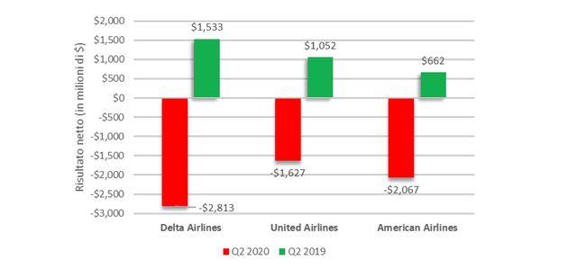 L'aviazione civile stenta a ripartire dopo la pandemia: la situazione in