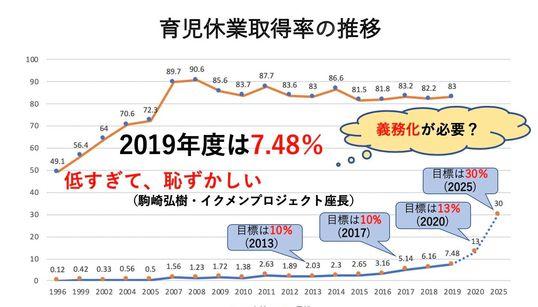 男性の育休取得率は7.48%