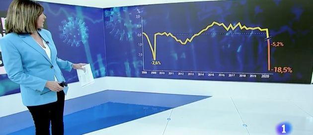 Gráfico de TVE sobre la caída del