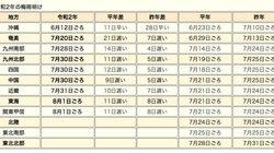 関東甲信、東海で梅雨明け。関東甲信では過去4番目と同じ遅さだった