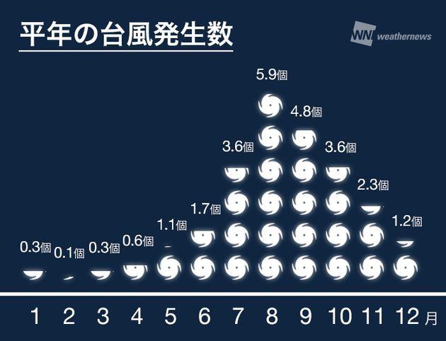 台風発生数の平年値