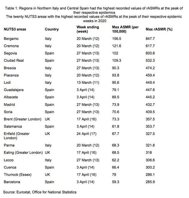Estadística de exceso de mortalidad en ciudades de