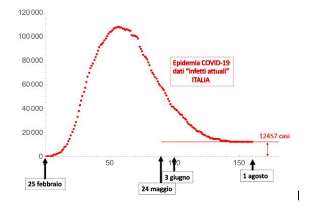 """Figura 1. Andamento del numero di """"infetti attuali"""" in Italia durante l'epidemia"""