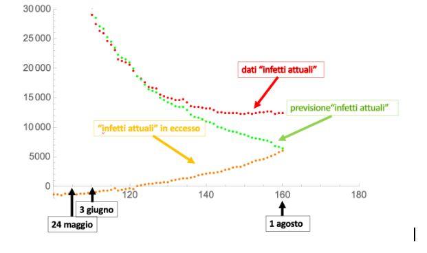 """Figura 2. Eccesso numero di """"infetti attuali"""" rispetto al modello valido fino alla fine del"""
