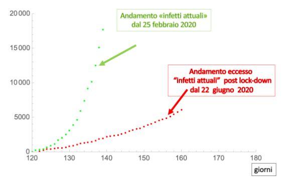 """Figura 3. Andamento del numero di """"infetti attuali"""" agli inizi dell'epidemia (a partire..."""