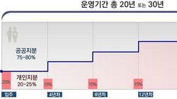 서울시가 20%만 먼저 내면 살 수 있는 분양주택을