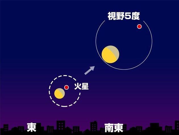 10日(月)1時頃 東〜南東の空(東京)