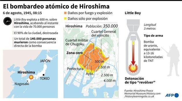 """Los ataques de Hiroshima y Nagasaki, """"un horror"""