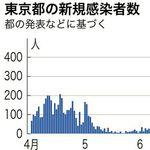 東京都で新たに360人の感染を確認、10日連続で200人超
