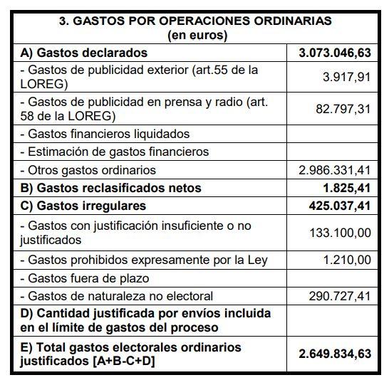 Desglose de gastos por operaciones ordinarias de Unidas Podemos para las elecciones generales del 28...