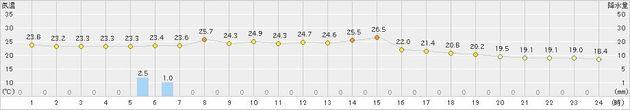 札幌の気温(2020年08月07日)