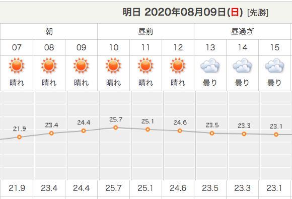 大通公園の天気(8月9日予報)