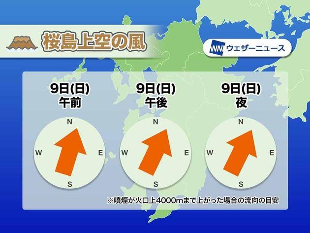 桜島上空の風の予想
