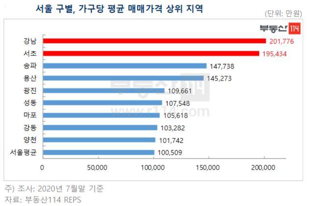 서울 아파트 평균 매매가격이 10억을 돌파했다 (부동산 114
