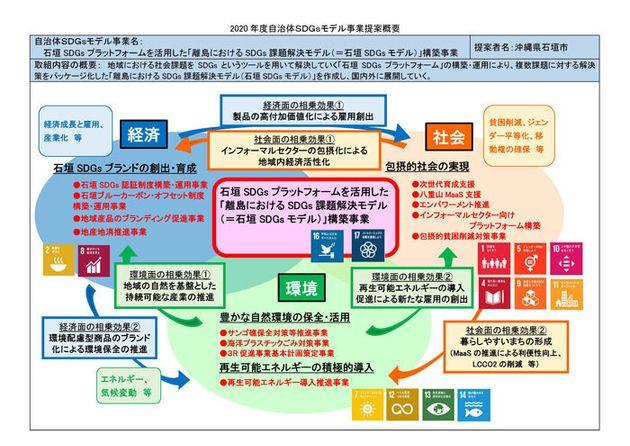 出典:内閣府地方創生推進事務局発表資料