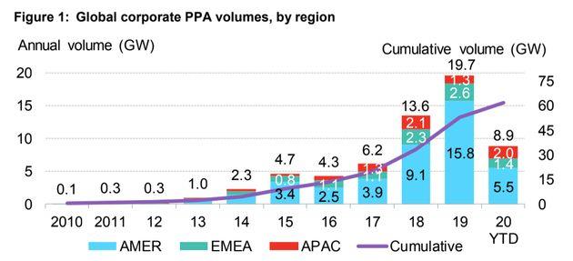 La parte azul, que representa los acuerdos corporativos de compra de energía en las Américas, parece mucho más pequeña ...