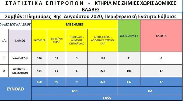 Εύβοια: 240 εκατ. ευρώ για έργα αποκατάστασης – 5.000 ευρώ εφάπαξ