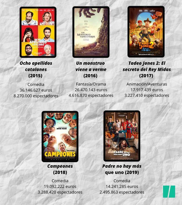 Películas españolas con mayor recaudación entre 2015 y