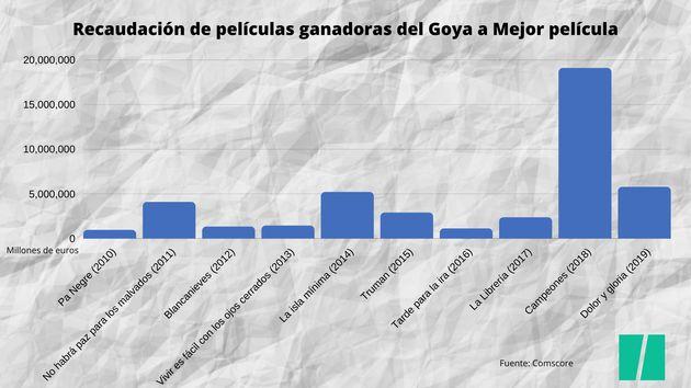 Recaudación en taquilla de las películas ganadoras del Goya a Mejor película