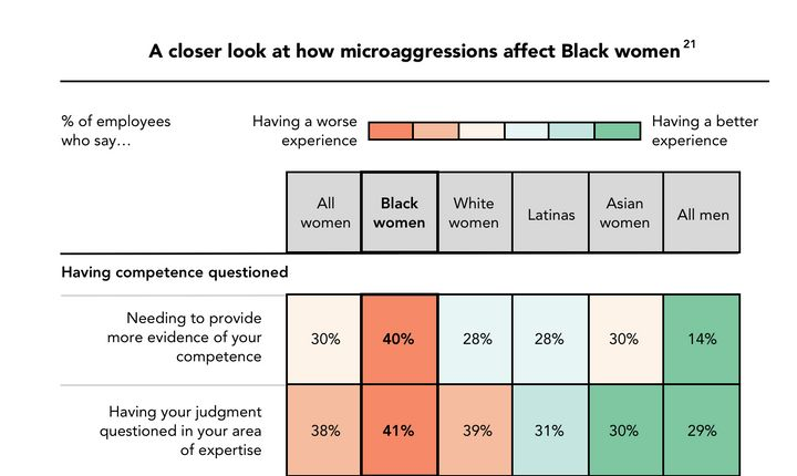 Black women are more likely to say their competence and judgment have been questioned at work, as Lean In's survey demonstrat