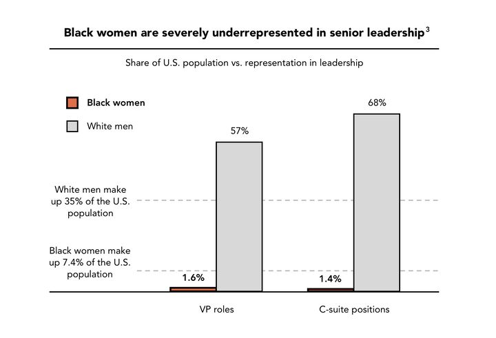 Black women rarely make it to the top leadership roles at U.S. companies.