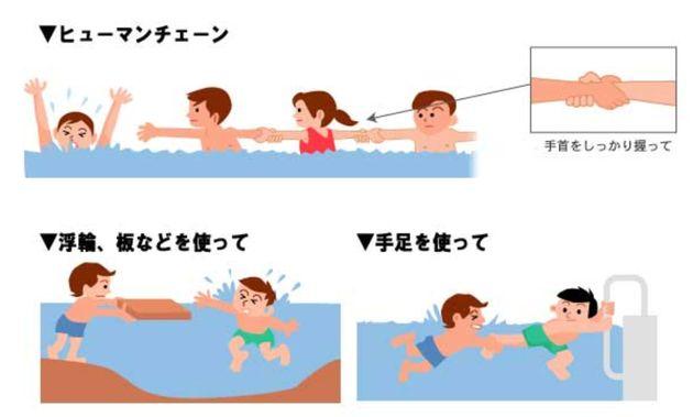溺れた人を安全に救助する方法例