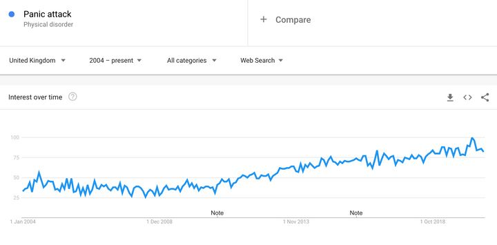 Panic attack searches peaked in the UK in March, 2020.