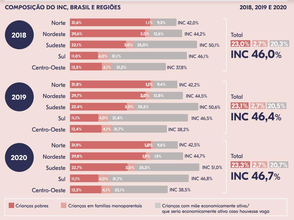 Em 2020, 5.464.868 crianças estariam no grupo de brasileiros com maior necessidade de acesso a...
