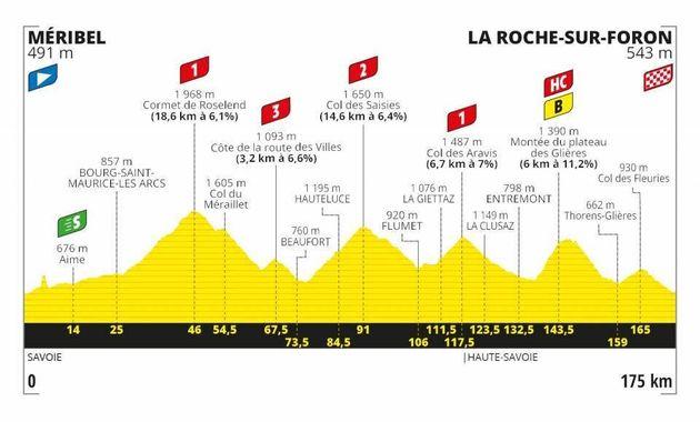 Le profil très accidenté de la 18e étape du Tour de France 2020 devrait correspondre...