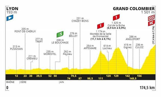 La 15e étape du Tour de France 2020 emmènera le peloton du Tour de France dans le Jura, et notamment...