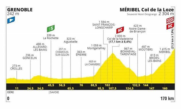 Avec deux montées à plus de 2000 mètres d'altitude, la 17e étape du Tour de France 2020 pourrait permettre...