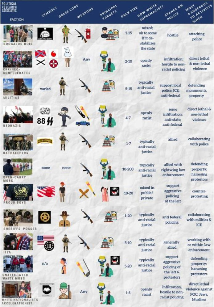 "A guide to far-right paramilitaries that have turned up to threaten and harass anti-racist protesters in 2020. From <a href=""https://www.politicalresearch.org/activist-field-guide-far-right-old"" target=""_blank"" rel=""noopener noreferrer"">""Paramilitaries At Your Protest: An Activist Field Guide To The Armed Far-Right,</a>"" published by the social justice think tank Political Research Associates."