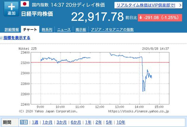 急落した日経平均株価