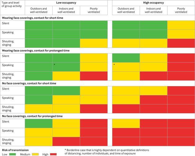 Des chercheurs ont créé un tableau synthétisant le risque de transmission du coronavirus selon plusieurs