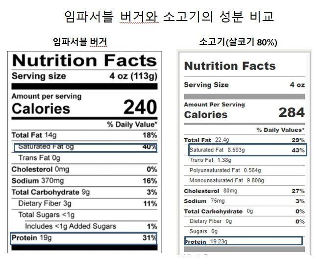 임파서블 버거와 소고기의 성분 비교