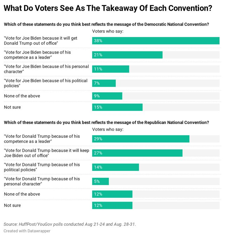 Results of new HuffPost/YouGov polling on the conventions.