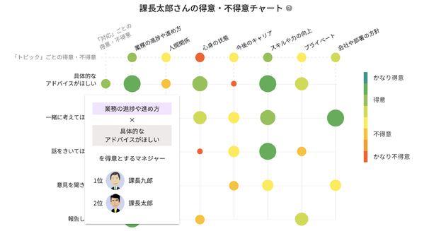 上司に表示される、「得意・不得意チャート」の画面