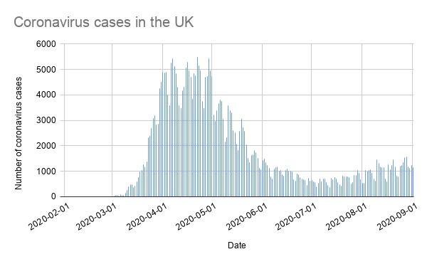 Coronavirus cases in the UK (by specimen