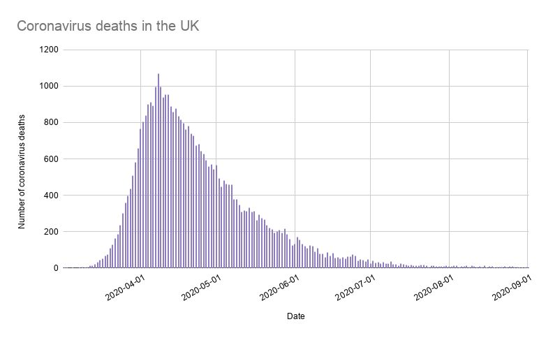 These Graphs Show How Bad Coronavirus Is In The Uk Right Now Huffpost Uk