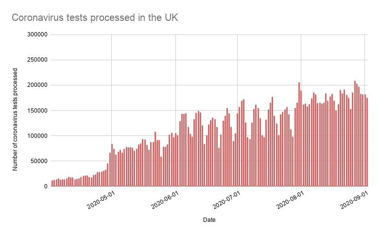 Number of coronavirus tests processed in the UK each