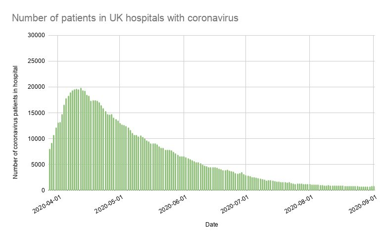 Number of patients in UK hospitals with